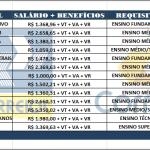 Inscrições abertas para o Concurso Público CORREIO – Nível: Fundamental, Médio e Superior – Salário até R$ 6.549,36.