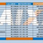 Caixa Econômica Federal abre Concurso – Nível Fundamental, Médio e Superior – Salários de até R$ 8.984,00!!