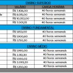 Concurso 2020 Detran – Para todos os níveis. Salário inicial varia de R$ 1.863,00 a R$ 10.657,50!
