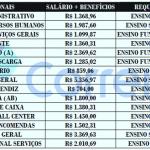 Concurso Publico dos CORREIO esta com 1.800 vagas – Nível Fundamental ao Superior: Salário até R$5.356,97