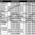 VAGAS DE EMPREGOS – SESC – Veja a lista das vagas. Enviar Currículo Até Sábado (05/10).