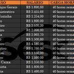 VAGAS DE EMPREGOS SESC – SÃO 90 vagas imediatas. Nível: fundamental, médio e superior. Salário até R$ 7.895,98.