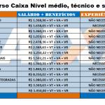 CONCURSO CAIXA 2020: Edital abre vagas para Nível médio, técnico e superior Salários 8.350,02!