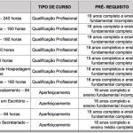 Cursos profissionalizantes SENAC PSG Ead e Presencial 2020. Inscrições Abertas.