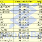 Edital Concurso 2020 – Banco do Brasil abre diversos cargos, para nível médio ao superior. Remuneração R$ 13.778,00.