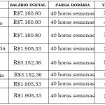 Concursos Abertos Detran 2020 – Edital para níveis fundamental, médio e superior; Salários de até R$ 7 mil.