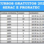 SENAC e PRONATEC – Abertas as Vagas para diversos Cursos: Programa Pronatec 2020