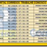 VAGAS DE EMPREGOS (Correios): Lança lista de cargos com salário de até R$6.258,36. Ocupação para nível fundamental ao superior. Envie seu currículo