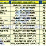 Banco do Brasil abre concurso 2020;  Edital disponível para inscrição. Postos para Nível Fundamental ao superior! Salário de até R$8.908,07