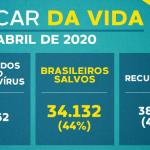 Brasil tem mais de 34 mil pessoas curadas, de acordo com Ministério da Saúde