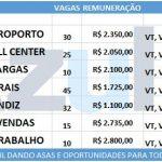 Azul abre diversas vagas de empregos em todo país. Salário de até 2.800,00